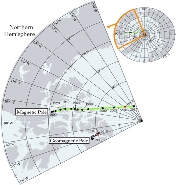 NASA/NOAA Magnetic North Pole Shift 1900 – 2015 The NASA/NOAA Magnetic North pole location data proves the scientifically based predictions of Charles Hapgood 100 years ago. NASA has also reported that the magnetic pole phenomenon is spatial; that is, it comes from space and is independent of the earth geometric north pole dynamo system.